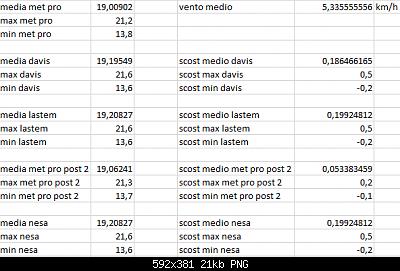 Arriva l'estate: confronto schermi solare-scost-medie-max-min-24-10-2020-forum.png