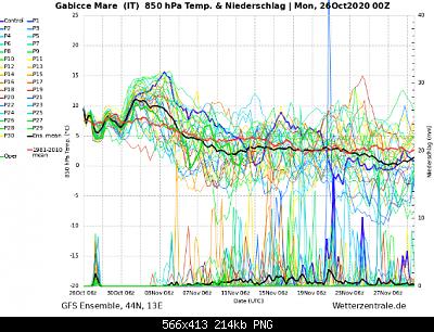 Romagna dal 26 ottobre al 01 novembre 2020-screenshot_2020-10-27-wetterzentrale-de-diagramme.png