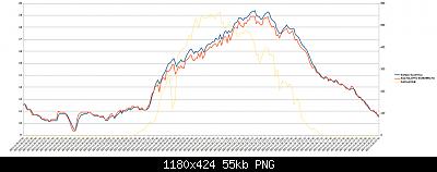 Wh3x-ep con sonda in metallo vs wh3x-ep con sonda in plastica-29-10-2020-temp.png