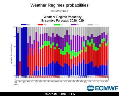 Modelli Autunno 2020-ecmwf_weather-regimes.jpg
