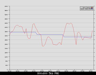 Ottobre 2020: anomalie termiche e pluviometriche-zt-brindisi-ottobre-2020.png