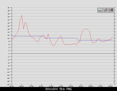 Ottobre 2020: anomalie termiche e pluviometriche-t-850-hpa-brindisi-ottobre-2020.png