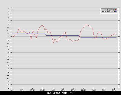 Ottobre 2020: anomalie termiche e pluviometriche-t-500-hpa-brindisi-ottobre-2020.png