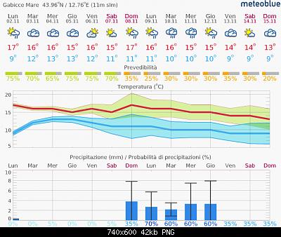 Marche Novembre 2020-screenshot_2020-11-02-previsioni-14-giorni-gabicce-mare.png