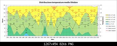 Nowcasting FVG - Veneto Orientale e Centrale NOVEMBRE 2020-distribuzione_medie.png