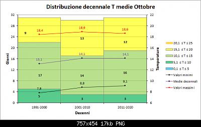 Nowcasting FVG - Veneto Orientale e Centrale NOVEMBRE 2020-decenni_medie.png