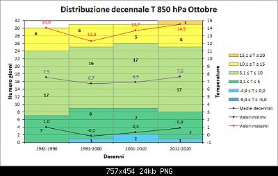 Nowcasting FVG - Veneto Orientale e Centrale NOVEMBRE 2020-decenni_t.png
