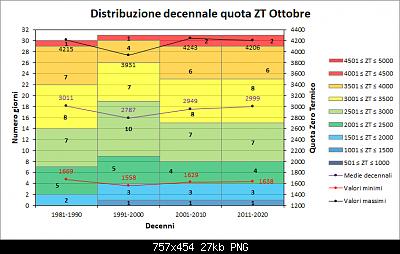 Nowcasting FVG - Veneto Orientale e Centrale NOVEMBRE 2020-decenni_zt.png