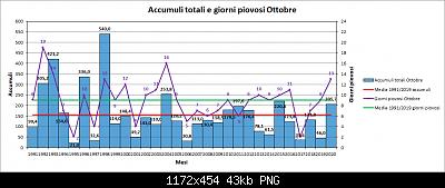 Nowcasting FVG - Veneto Orientale e Centrale NOVEMBRE 2020-pioggia.png