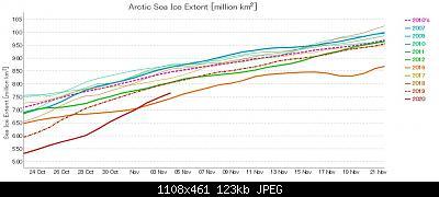 Artico verso l'abisso... eppure lo dicevamo che...-chart-ads-nipr-vishop-jaxa-20-11-04.jpg