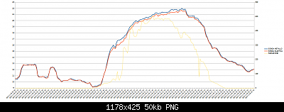 Wh3x-ep con sonda in metallo vs wh3x-ep con sonda in plastica-5-11-2020-temp.png