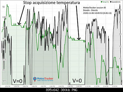 MeteoTracker - la stazione meteo mobile-grafico_tempo_di_sosta.png