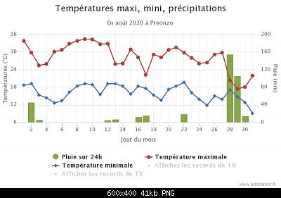 Agosto 2020: anomalie di temperatura e precipitazioni-graphique_infoclimat.fr-9-.png