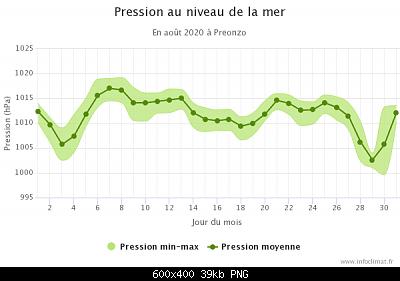 Agosto 2020: anomalie di temperatura e precipitazioni-graphique_infoclimat.fr-11-.png