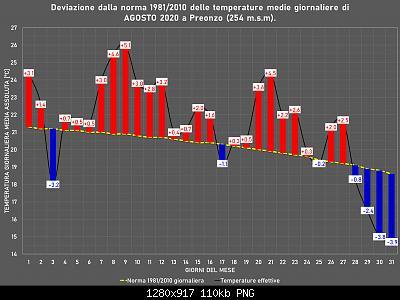 Agosto 2020: anomalie di temperatura e precipitazioni-agosto.jpg