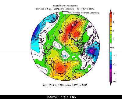 Artico verso l'abisso... eppure lo dicevamo che...-ottobre-2014-2020-vs-ottobre-2007-2013.png