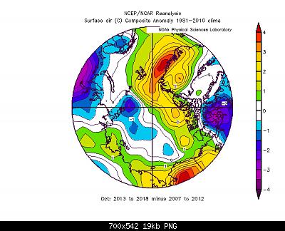 Artico verso l'abisso... eppure lo dicevamo che...-ottobre-2013-2018-vs-ottobre-2007-2012.png
