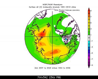 Artico verso l'abisso... eppure lo dicevamo che...-ottobre-2007-2020-vs-ottobre-1993-2006.png