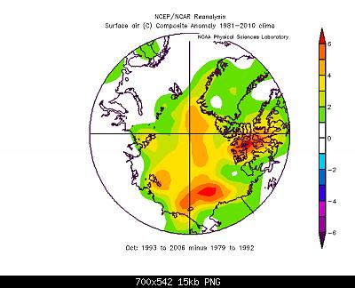 Artico verso l'abisso... eppure lo dicevamo che...-ottobre-1993-2006-vs-ottobre-1979-2002.png