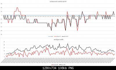 Confronti schermi solari: autunno, inverno 2020-2021-scost-rad-02-rad-14-vs-met-pro-09-11-2020.jpg