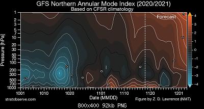 Modelli Autunno 2020-gfs_nh-namindex_20201118.png