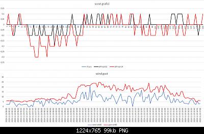 Confronti schermi solari: autunno, inverno 2020-2021-scost-schermi-19-11-2020-post-2.png