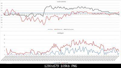 Confronti schermi solari: autunno, inverno 2020-2021-scost-schermi-wind-gust-20-11-2020-post-1.jpg