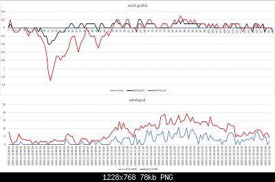 Confronti schermi solari: autunno, inverno 2020-2021-scost-schermi-wind-gust-20-11-2020-post-2.png