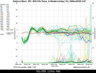 Marche Novembre 2020-screenshot_2020-11-20-wetterzentrale-de-diagramme.png