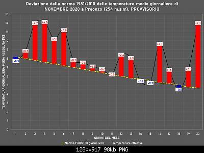 Novembre 2020: anomalie termiche e pluviometriche-immagine.jpg