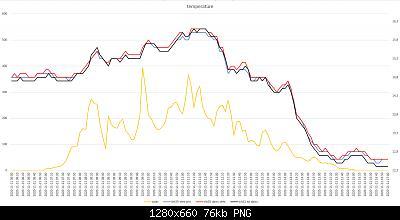 Confronti schermi solari: autunno, inverno 2020-2021-grafici-21-11-2020-post-1.jpg