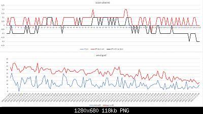 Confronti schermi solari: autunno, inverno 2020-2021-scost-schermi-wind-gust-21-11-2020-post-1.jpg