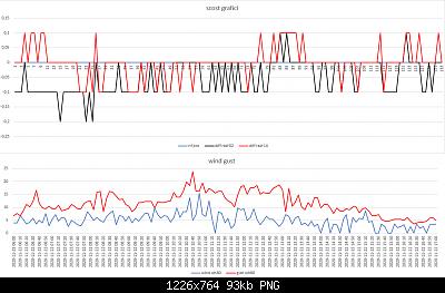 Confronti schermi solari: autunno, inverno 2020-2021-scost-schermi-wind-gust-22-11-2020-post-2.png