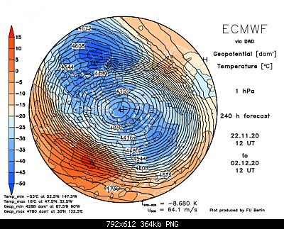 Modelli Autunno 2020-ecmwf1f240.png