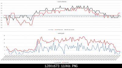 Confronti schermi solari: autunno, inverno 2020-2021-scost-schermi-wind-gust-23-11-2020-post-1.jpg