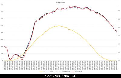 Confronti schermi solari: autunno, inverno 2020-2021-grafici-23-11-2020-post-2.png