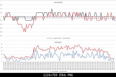 Confronti schermi solari: autunno, inverno 2020-2021-scost-schermi-wind-gust-23-11-2020-post-2.png