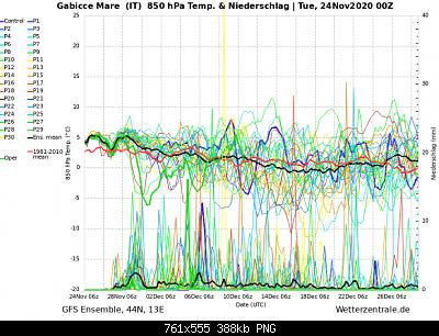 Marche Novembre 2020-screenshot_2020-11-25-wetterzentrale-de-diagramme-1-.png