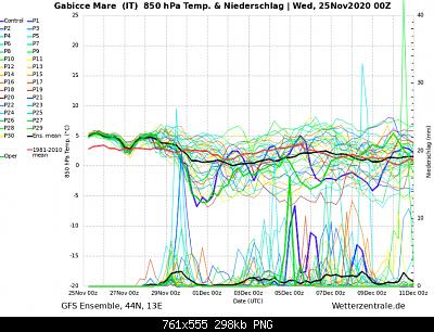 Marche Novembre 2020-screenshot_2020-11-25-wetterzentrale-de-diagramme.png