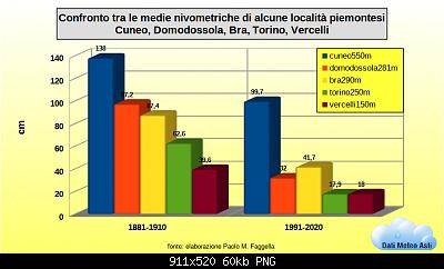 Nowcasting torino e provincia novembre 2020-confronto-medie-nivo-cuneo-domo-bra-torino-vercelli-logo.png