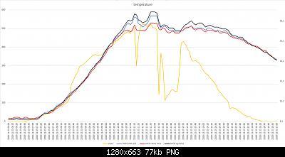Confronti schermi solari: autunno, inverno 2020-2021-grafico-meteo-25-11-2020-post-1.jpg