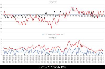 Confronti schermi solari: autunno, inverno 2020-2021-scost-schermi-wind-gust-25-11-2020-post-2.png