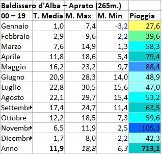 Basso Piemonte - Novembre 2020-baldissero.jpg