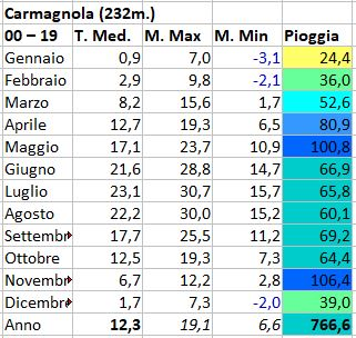 Basso Piemonte - Novembre 2020-carmagnola.jpg