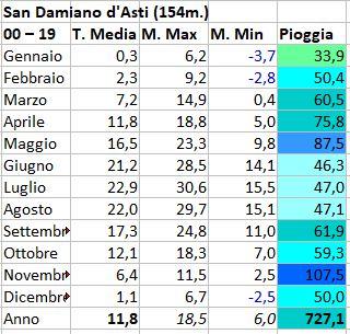 Basso Piemonte - Novembre 2020-san-damiano.jpg