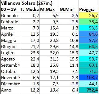 Basso Piemonte - Novembre 2020-villanova.jpg