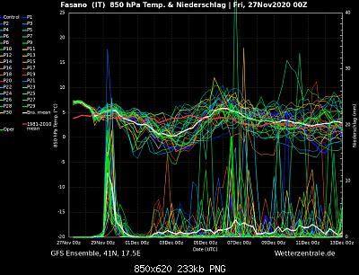 Analisi Modelli Dicembre 2020 Sud-132d4fd7-80b0-4f3b-8612-dc6142012955.png