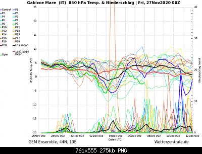 Marche Novembre 2020-screenshot_2020-11-27-wetterzentrale-de-diagramme-2-.png