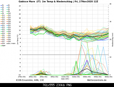 Marche Novembre 2020-screenshot_2020-11-27-wetterzentrale-de-diagramme-3-.png