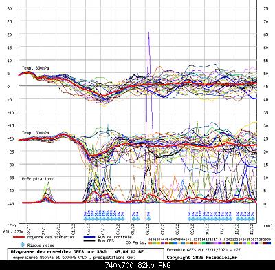 Marche Novembre 2020-screenshot_2020-11-27-meteociel-diagrammes-gefs.png
